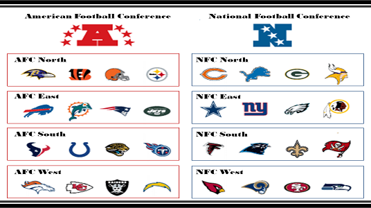 Team Divisions and Conferences