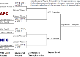 National Football League Divisional Playoff Round, Conference Championships, and Super Bowl