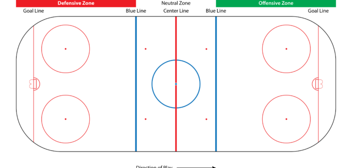 "What Constitutes an ""Offside"" in Ice Hockey?"